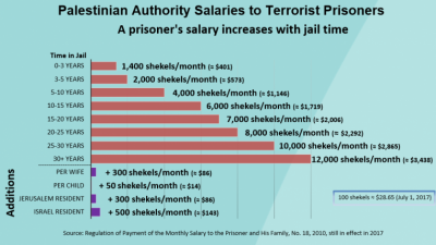 Schedule of payments made by Palestinian Authority to terrorists jailed in Israeli prisons.  Courtesy Palestinian Media Watch.