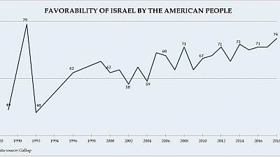 In a survey asked every year for decades, nearly three-quarters (74 percent) of Americans express a favorable opinion of Israel, the highest number in nearly 30 years.