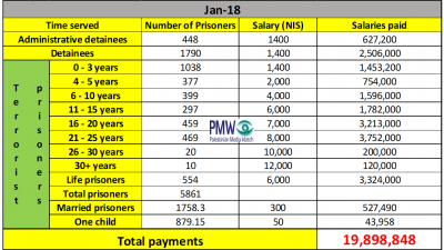 PA terrorist pay scale (Credit: PMW)