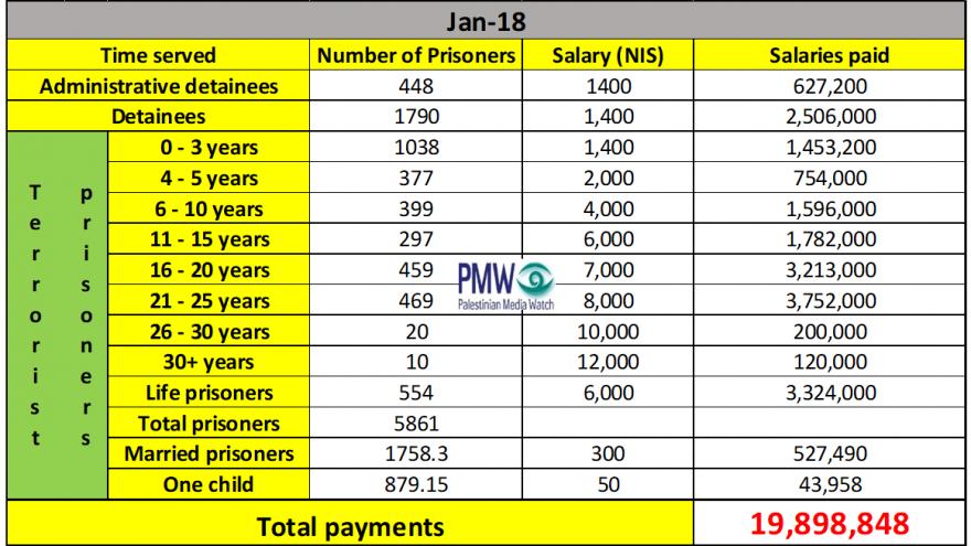 PA terrorist pay scale (Credit: PMW)