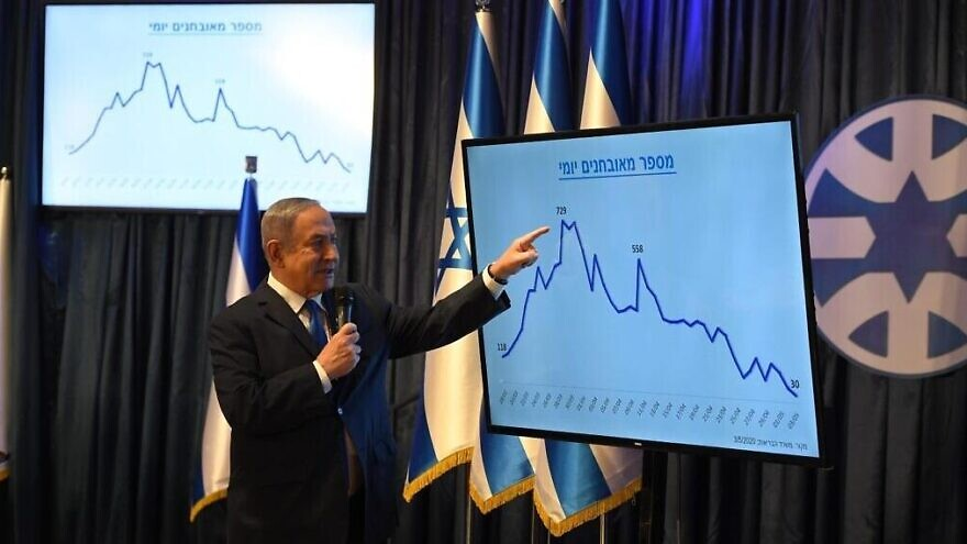 Israeli Prime Minister Benjamin Netanyahu presents a graph showing the drop in new coronavirus cases in the country over the past few weeks at a press conference in Jerusalem, where he announced the easing or lifting of lockdown measures, May 4, 2020. Credit: GPO.