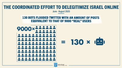 The report shares the results of a ministry study examining 250 suspicious Twitter accounts, finding 170—or nearly 70 percent of them—to be inauthentic profiles trying to stir anti-Israel sentiment online and manipulate discourse against Israel in violation of Twitter policy. Credit: Israel's Ministry of Strategic Affairs